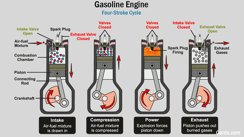four stroke gasoline engine