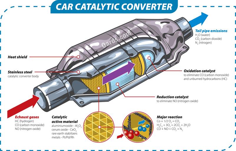 how catalytic converter works