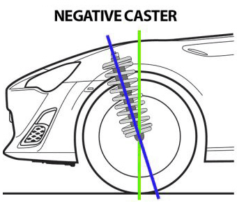 negative caster effects