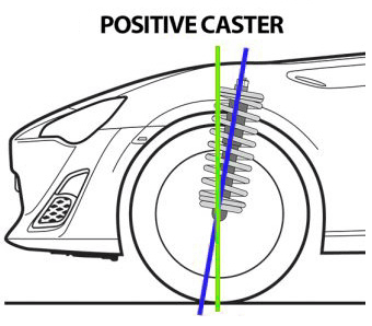 positive caster effects