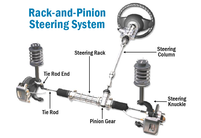 rack and pinion steering system